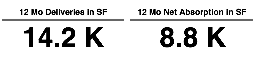 12 Mo Deliveries in SF of 14.2k and 12 Mo Net Absorption in SF of 8.8k