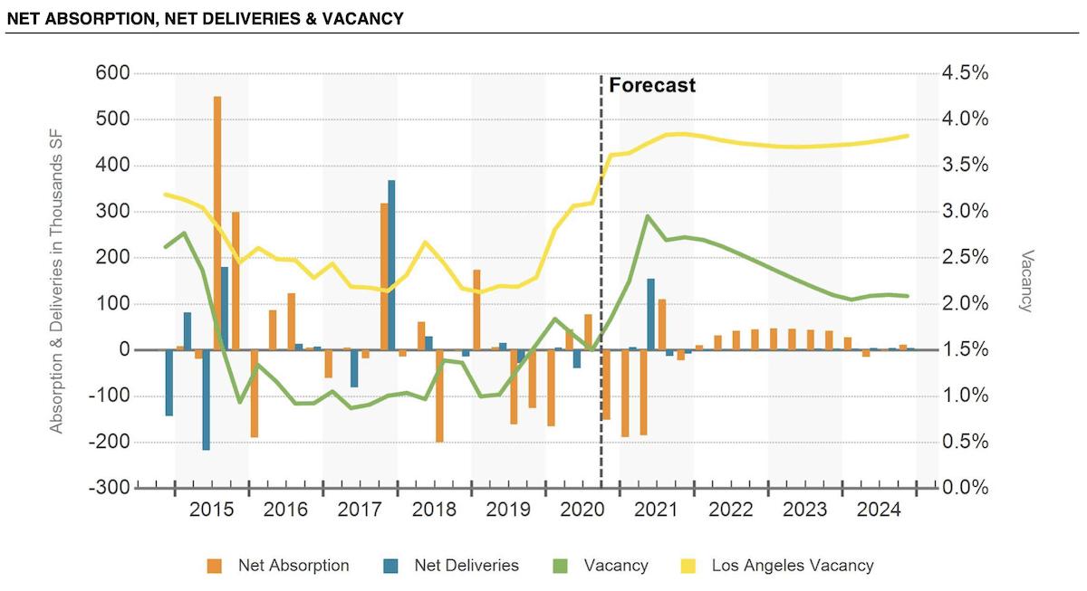 SFV industrial report December 2020 - Net Absorption, Deliveries, Vacancies
