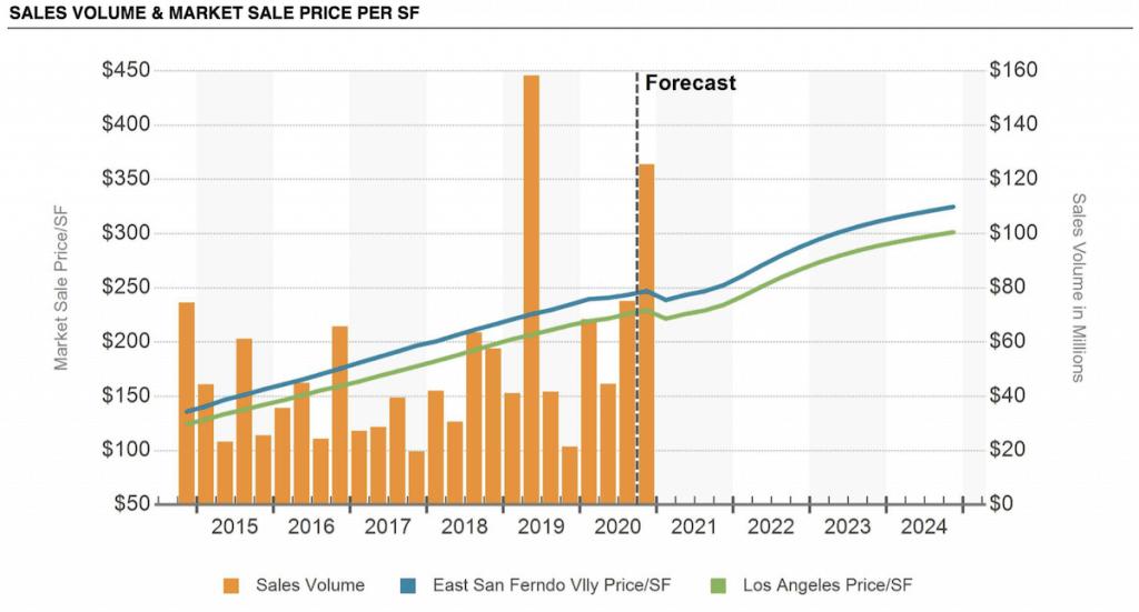 SFV industrial report December 2020 - SALES VOLUME & MARKET SALE PRICE PER SF
